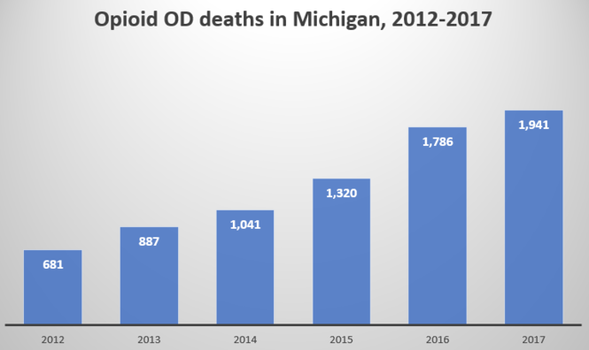 The number of opioid deaths hovered around 700 between 2008 and 2012, but started a steep climb in 2013.