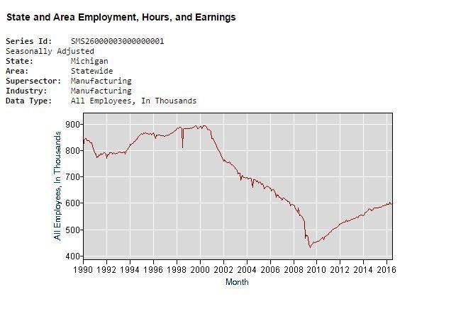 Manufacturing jobs in Michigan, per the U.S. Department of Labor.