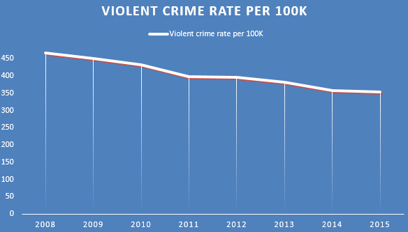 Michigan counties ranked by violent crime rate - mlive com