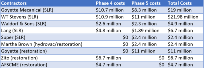 This table was made using cost estimates submitted to the MDEQ by the city of Flint as of Oct. 31