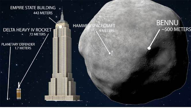 Deflecting the massive asteroid 101955 Bennu was the focus of recent research by a national planetary defense team. Bennu will make a very close approach to Earth on Sept. 25, 2135