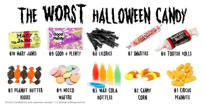 Avoid these candies like the plague this Halloween - mlive com