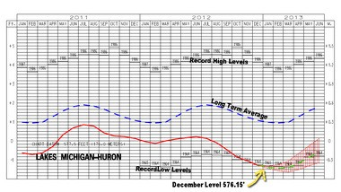 Lake Michigan and Lake Huron reached a record low level for the month of December, breaking the record set back in 1964.