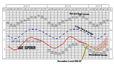 Lake Superior has also taken a steep drop in the past six months. It has dropped over nine inches since June.