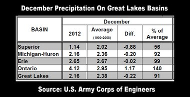 December precipitation over most of the Great Lakes was below normal. Lake Superior saw only around half of the normal precipitation.