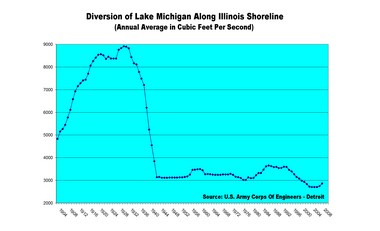 This graph shows the amount of water diverted out of Lake Michigan along the Illinois shoreline at three places. Those places are Wilmette, Chicago, and Calumet.