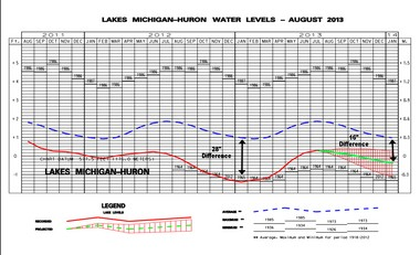 The far right side of this graph shows the forecast for Lake Michigan's water level for the next six months. The lake level may only be 16 inches below the long term average by January.