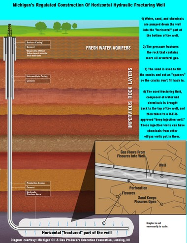 this diagram shows a hydraulic fracturing, or frack well  water, sand and  chemicals