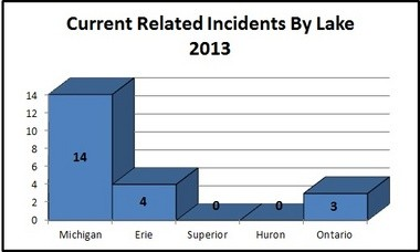 Here are the numbers of current related incidents by lake for 2013