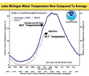 This graph shows the current average water temperature on Lake Michigan(red line) compared to the 20 year average water temperature (blue line). Lake Michigan on average is still over six degrees below normal.