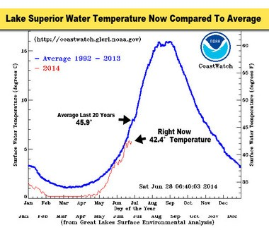 This graph shows the current temperature on Lake Superior compared to the long term average temperature. Lake Superior is still colder than normal by 3.4 degrees.