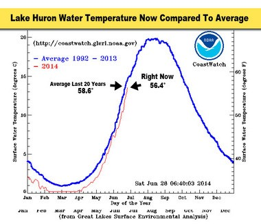 Lake Huron is still below normal temperature-wise, but only by 2.3 degrees.