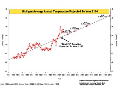 If the trendline from 1895 to 2013 is projected into the future 100 years, Michigan's average annual temperature would warm to 47.3 degrees, an increase of 2.5 degrees from now.