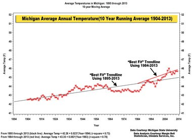 This graph shows the trendline of average annual temperature from 1984 to 2013. The warming rate appears to be much greater since 1984 as compared to the warming since 1895.