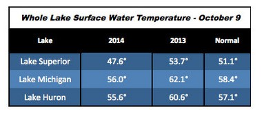 The average water temperature on Lake Superior and Lake Michigan is currently colder than both last year and the long-term average.