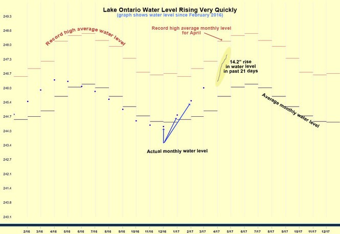 Graph showing water levels since February 2016. Blue dots are measured monthly water levels. Solid line is the day-by-day measurement in April.