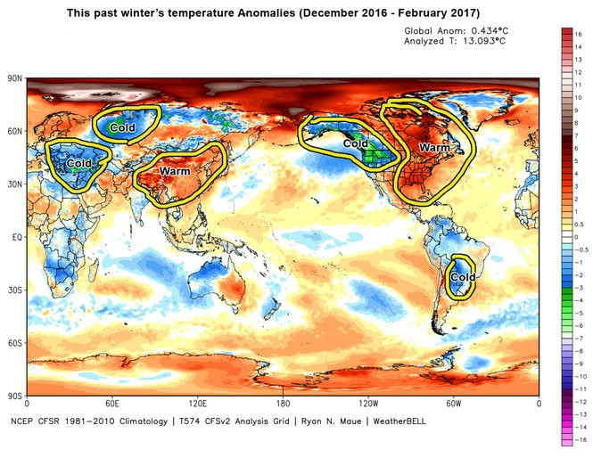 Here are the global temperature anomalies from this past winter of December 2016 - February 2017. Notice several areas of cold in a widespread warmer than normal pattern.