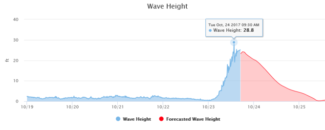 The buoy in Lake Superior north of Munising, MI recorded a 28.8 foot wave at 9:30 a.m. this morning, October 24, 2017.