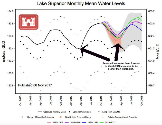 Past and future lake levels for Lake Superior.