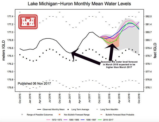Past and future lake levels expected for Lake Michigan and Lake Huron.