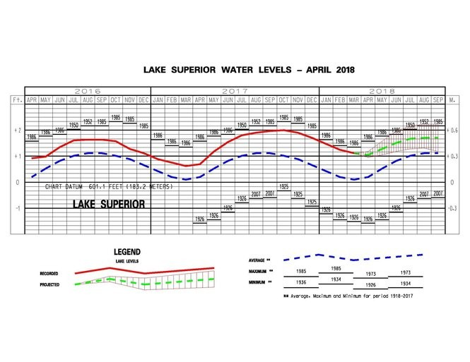 Lake Superior past, present and future lake levels. The green dashed line is the most likely water level forecast. The red striped area is the range of possible outcomes.