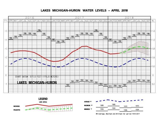Lake Michigan and Lake Huron water levels past, present and future.