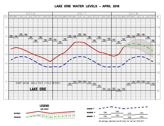 Lake Erie water levels past, present and future.