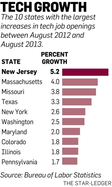 These 10 states saw the biggest year-to-year increases in openings in the technology field from August 2012 to August 2013.