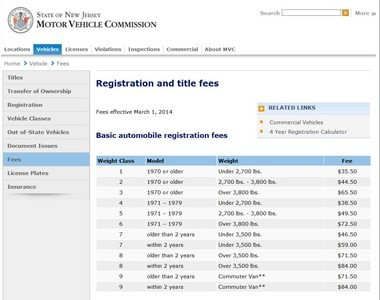 A look at registration classes on the Motor Vehicle Commission website.
