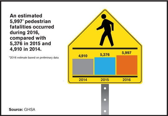 Nationwide data, courtesy of Governors Highway Safety Association
