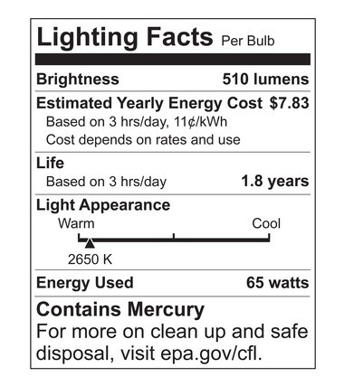 The packaging of every light bulb is now required to include a Lighting Facts label that lists a bulb's brightness, expected life, estimated annual usage cost, light color and energy used. This label for a CFL bulb indicates the presence of mercury.