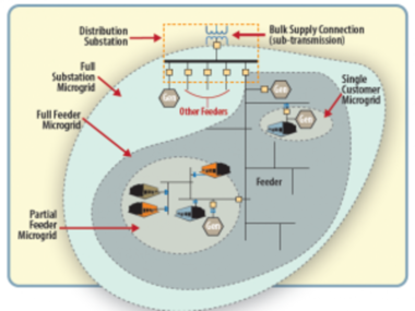 "A 2013 diagram of Sandia National Laboratories ""Energy Surety Microgrid"""