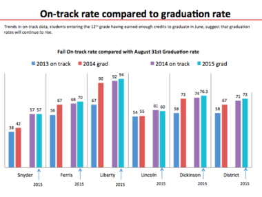 The Jersey City Board of Education included this graph in its report. (JCBOE)