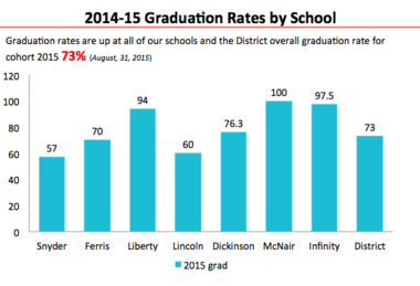 A comparison of the Jersey City high schools' graduation rates, from the district, based on state data. (JCBOE)