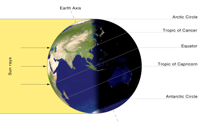 An illustration of how the sun illuminates the Earth on the day of summer solstice in the Northern Hemisphere.