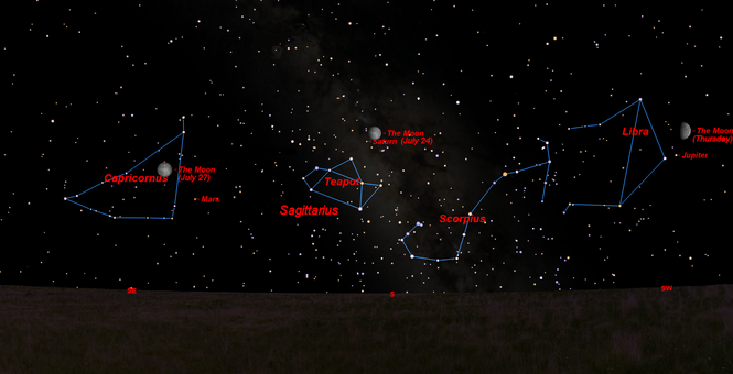 From July 20 to 27, the moon will cross the southern sky, passing by the bright planets Jupiter, Saturn and Mars.