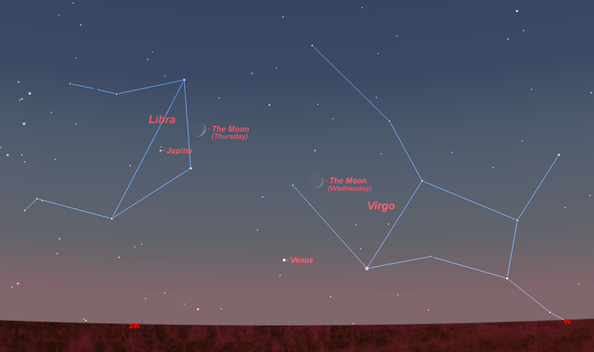 The crescent moon passes by Venus on Wednesday night and Jupiter on Thursday night. You will need a good view of the southwest sky to see them.