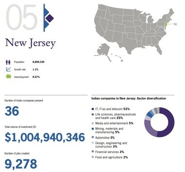 Indian companies invested $1B in N J  last year, new report