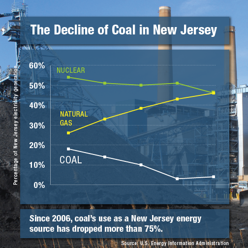 The chart depicts the decline of coal in the state