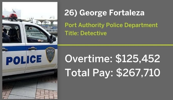 These 26 Port Authority employees each earned more than $125K in