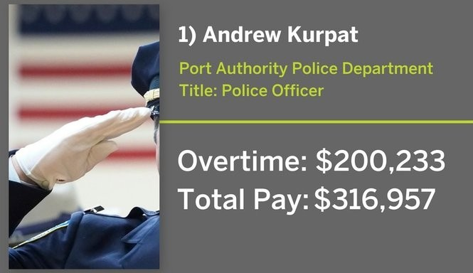 These 26 Port Authority employees each earned more than $125