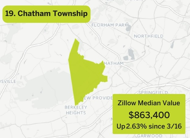 The 19 hottest real estate markets in N.J. are surging - nj.com Zillow Home Value Index Map on
