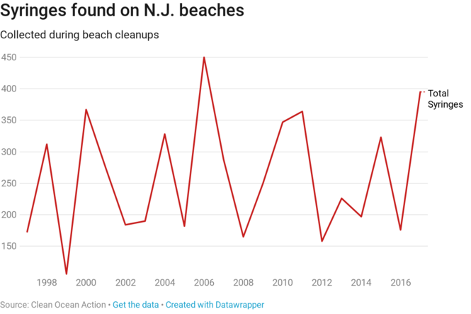 More syringes are washing up on Jersey beaches  It's a problem that