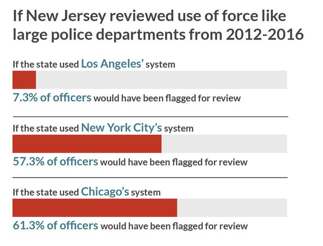 Hundreds of N J  cops are using force at alarming rates  The