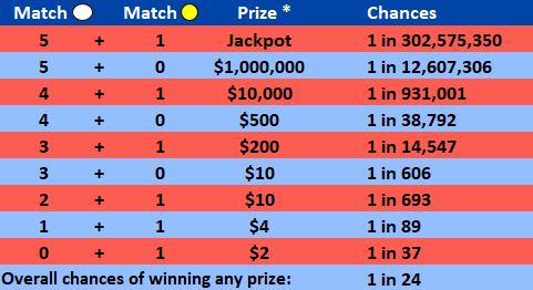 Mega Millions vs  Powerball lottery - 15 crucial questions