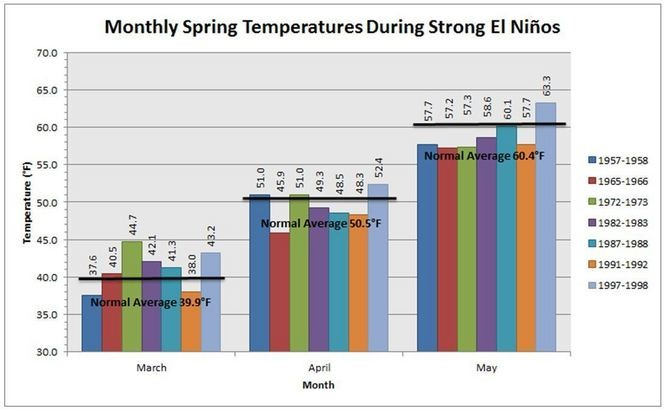 A look at New Jersey's spring temperatures during the seven strongest El Nino events since 1950. (N.J. State Climatologist's Office | Rutgers University)