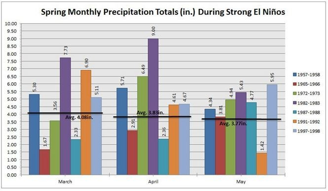 A look at New Jersey's spring precipitation during the seven strongest El Nino years since 1950. (N.J. State Climatologist's Office | Rutgers University)