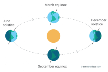Equinoxes and solstices mark the start of the astronomical seasons. The equinoxes are when spring and fall begin, while solstices kick off the astronomical summer and winter seasons. (timeanddate.com)