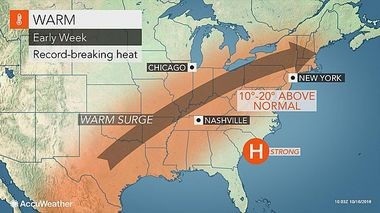 Temperatures in New Jersey are expected to run 10 to 20 degrees above normal on Tuesday and Wednesday, but a cool down is on the way this weekend. (AccuWeather)