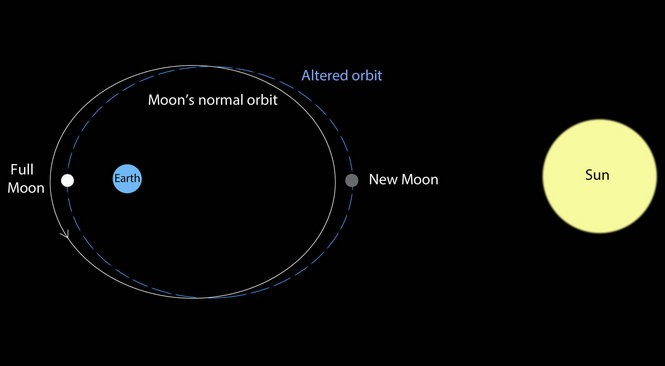 "The white line in this graphic shows the moon's normal orbit. When the moon's orbit is altered, as seen in the blue lines, it brings the full moon closer to our planet, resulting in an exceptional ""supermoon."" (Bob King 